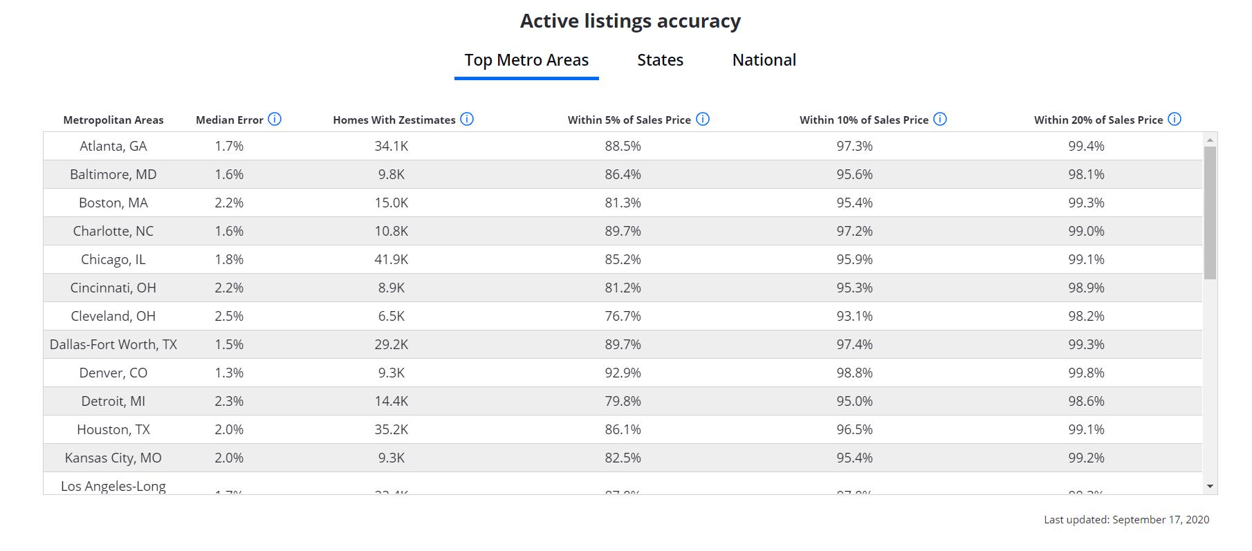 בחינת הערכות שווי הבתים באתר זילו (Zillow)
