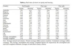 נלקח מתוך המחקר The Rate of Return on Everything, 1870–2015