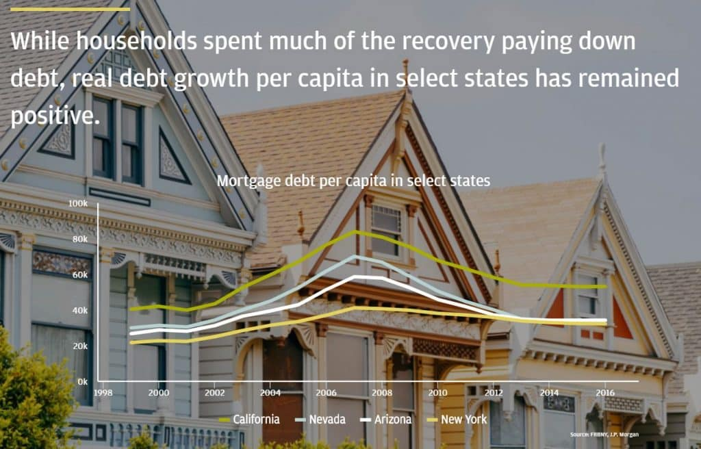 מתוך הניתוח של ג'יי פי מורגן, יחס חוב המשכנתאות למשק בית