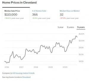 """בתמונה: עליית מחירי הנדל""""ן בקליבלנד ב-5 השנים האחרונות"""