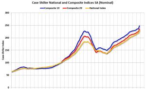מדד קייס שילר למחירי הבתים בארצות הברית