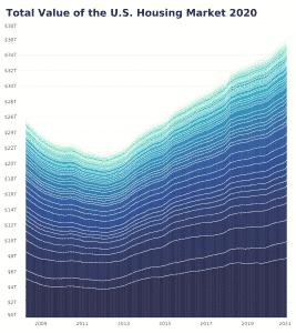 """הזינוק במחירי הנדל""""ן ב-2020. נתונים מאתר ZILLOW"""